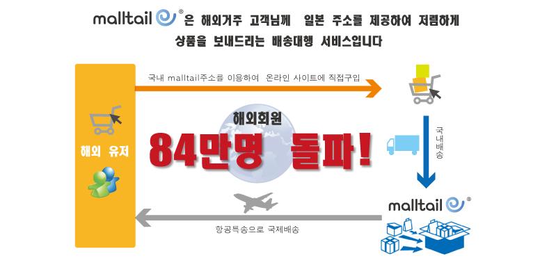 韓国語 海外発送ご案内